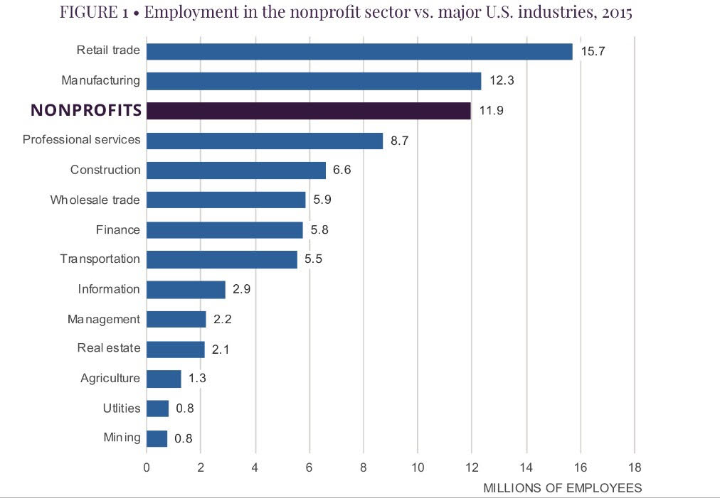 Employment in the nonprofit sector graph